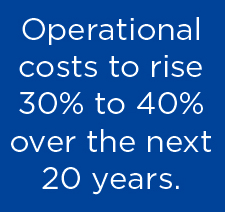 Operational costs to rise 30% to 40% over the next 20 years.