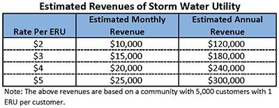 SWU Revenue Chart