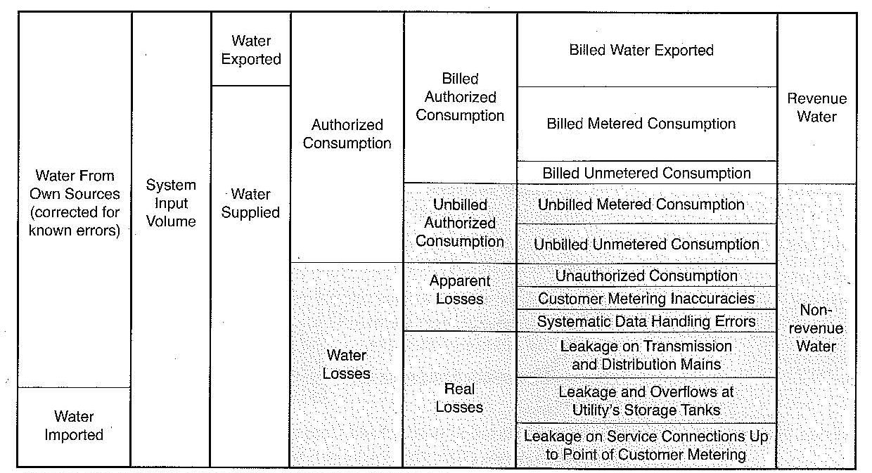 Free Water Loss Audit Tool For Your Distribution System