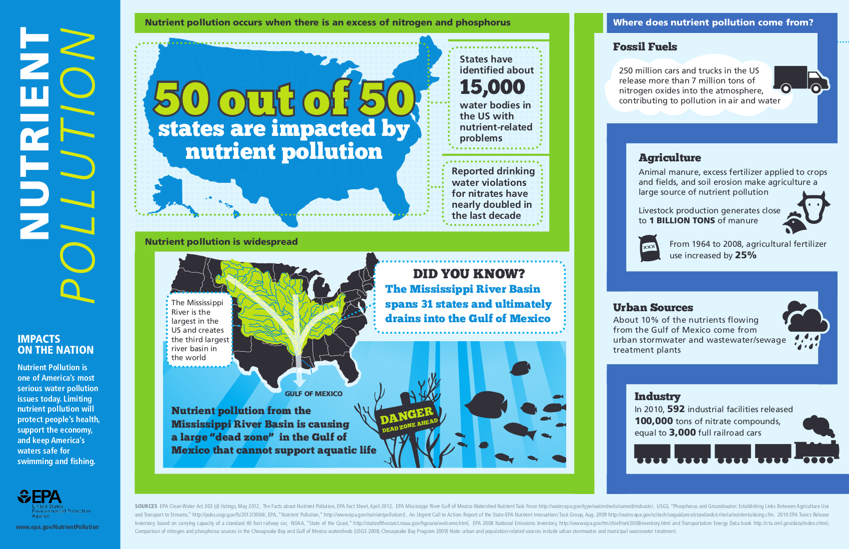 infographic-nutrient-pollution-explained